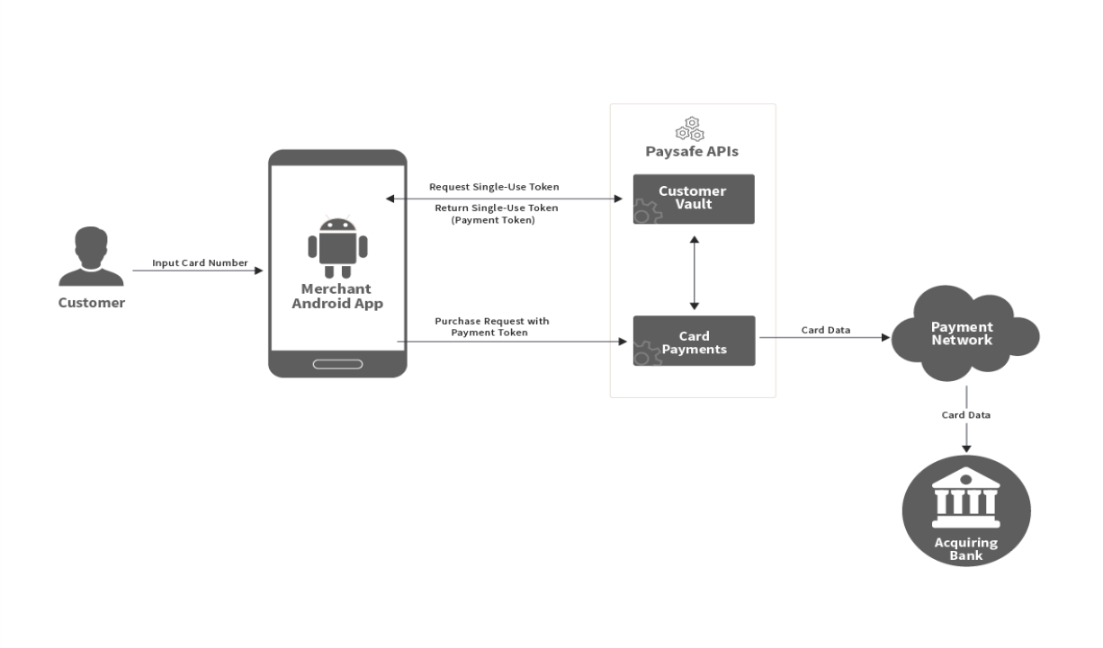Android Mobile App Payment Flow