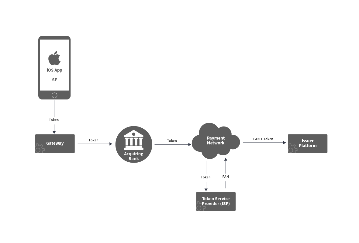 Apple Pay Process - Step 2